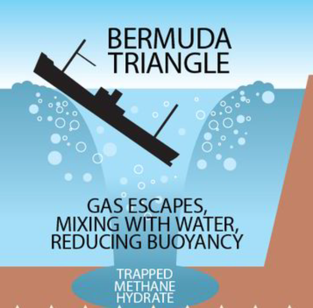 theories of bermuda triengle methane hydrates The theory of methane hydrates causing ships to vanish in the bermuda triangle  must rate as one of the most impromptu ideas conceived.