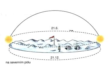 Pohyb slunce nad severním pólem