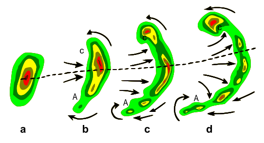 Bow echo diagram ve vývoji